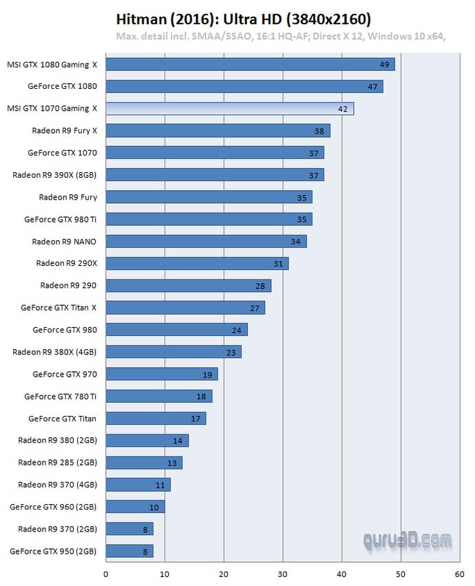 Trải nghiệm MSI GTX 1070 Gaming X - Ông hoàng chơi game full HD