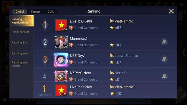 Liên Quân Mobile: Streamer Việt lập kỷ lục chuỗi thắng 212 trận, nhưng vẫn điên tiết vì trẻ trâu phá game - Ảnh 1.