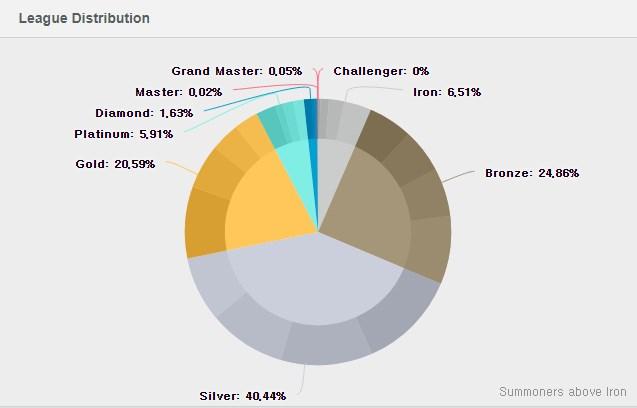 Đừng ngạc nhiên khi bạn gặp nhiều tạ, hơn 70% người chơi LMHT ở mốc Bạc trở xuống sau phân hạng - Ảnh 4.