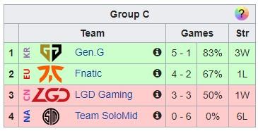 Đứng đầu bảng C nhưng Gen.G vẫn bị netizen Hàn ném đá: Họ chơi còn tệ hơn cả PSG Talon hôm trước - Ảnh 2.