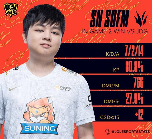 Trên thế giới chỉ có 574 game thủ tin vào việc SofM và đồng đội đánh bại JD Gaming - Ảnh 5.