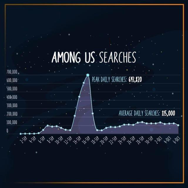 Nhiều thanh niên khẩu vị mặn, lượt tìm kiếm Among Us bất ngờ tăng vọt trên web đen - Ảnh 1.