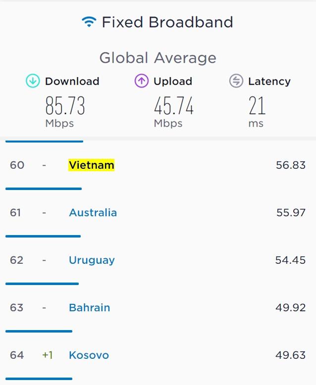 Youtuber thế giới sốc nặng trước tốc độ Internet ở nông thôn Việt Nam, nhanh gấp 80 lần so với một số nước châu Âu - Ảnh 3.