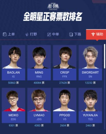 Baolan bất ngờ được bình chọn cao nhất ở vị trí hỗ trợ, vượt qua cả các cái tên như SwordArt, LvMao