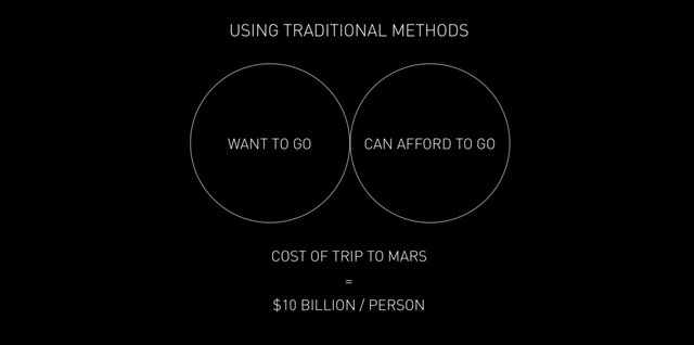 """Elon Musk tuyên bố giá """"ship hàng"""" ra ngoài vũ trụ chỉ 10 USD một cân - Ảnh 2."""
