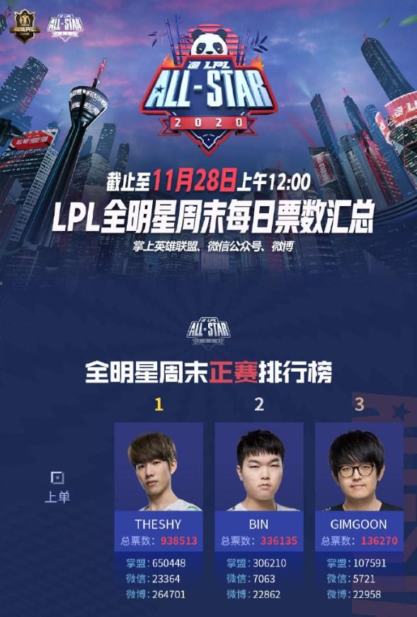 TheShy bỏ ngỏ khả năng tham dự All-Star 2020, Bin của Suning sẽ có mặt trong đội hình toàn sao LPL? - Ảnh 4.