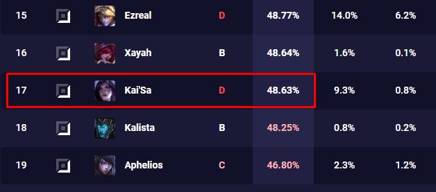 LMHT: Chỉ với vài thay đổi nhỏ từ phía Riot, KaiSa đã trở lại đầy mạnh mẽ trong meta - Ảnh 1.