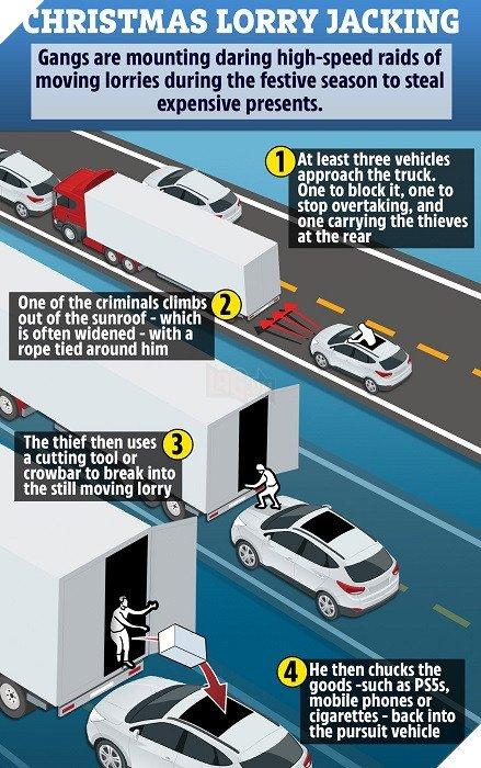 tội phạm Anh cướp PS5 ngay trên đường vận chuyển Ps3-1607405462995302285207