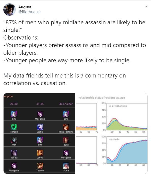 Sự thật đắng lòng trong LMHT: 87% người chơi các tướng Sát thủ đang FA, muốn ế dài dài thì cứ việc pick - Ảnh 1.