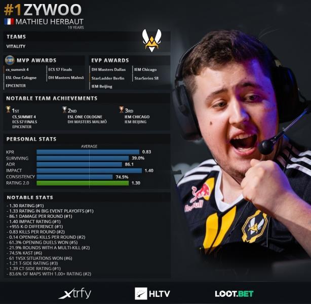 ZywOo gây thất vọng, Rồng Vàng gãy cánh trong ngày thi đấu thứ 2 của CS:GO IEM Katowice 2020 - Ảnh 1.