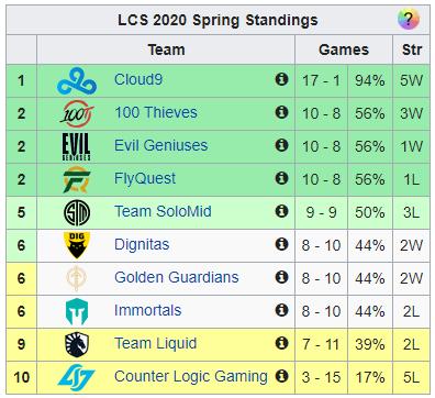 Cộng đồng tìm ra lý do tại sao LCS trở nên tệ như vậy - Proplayer tại NA là Rank Bạc với Faker hết - Ảnh 4.