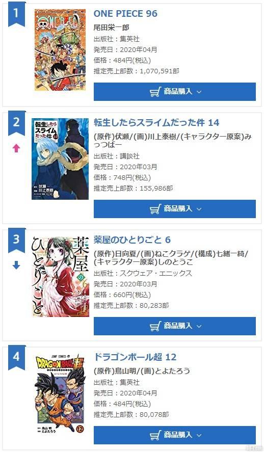Xếp hạng doanh số Manga tập mới phát hành khi dịch đang hoành hành, Dragon Ball Super hạng 4, One Piece dẫn đầu - Ảnh 2.