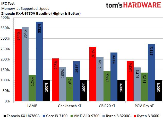 Thử nghiệm nhanh CPU Zhaoxin x86: công cuộc vươn tới những vì sao của Trung Quốc đang ở mức này đây - Ảnh 4.