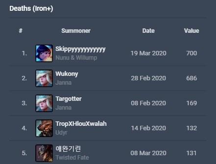 Kỷ lục chết nhiều nhất LMHT chính thức bị phá vỡ - Một game thủ cầm Nunu feed 0/700 mà vẫn thắng - Ảnh 3.