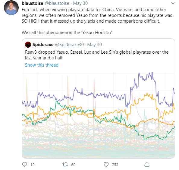 Funfact: Riot Games phải đặt biệt danh cho máy chủ Việt Nam vì playrate Yasuo của chúng ta quá cao - Ảnh 2.