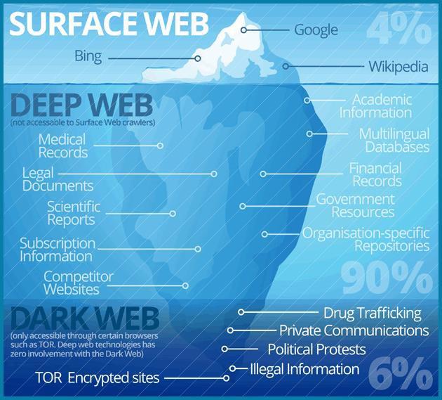 Deepweb có bao nhiêu tầng và sự thật về nó là gì? - Ảnh 1.