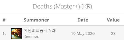 LMHT: Những kỷ lục ấn tượng nhất Thách Đấu Hàn, T1 bỏ túi 4 cái top 1 cùng nhiều cái tên nổi bật khác - Ảnh 10.