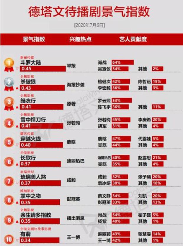 Top 10 phim Trung được netizen lót dép chờ chiếu: Hóng nhất màn hợp tác của Tiêu Chiến với nữ hoàng thị phi Dương Tử - Ảnh 1.