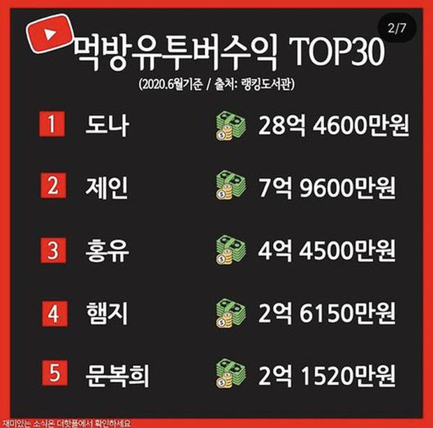 Top 5 nữ Youtuber thu nhập khủng nhất xứ Hàn nhờ... ngồi ăn: Mút kẹo cũng gần 300 triệu view, 55 tỷ VND mỗi tháng - Ảnh 2.