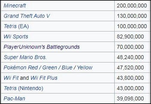 PUBG cố gắng thoát khỏi mác dead game, khoe cán mốc bán 70 triệu bản, lọt vào top 5 game được nhiều người mua nhất lịch sử - Ảnh 2.