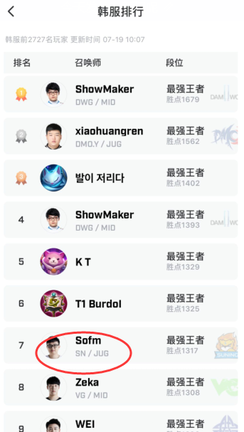 Truyền thông Trung Quốc đang thực sự phát cuồng vì SofM: Thần rừng Việt Nam vừa chạm mốc top 5 Thách Đấu Hàn Quốc - Ảnh 2.