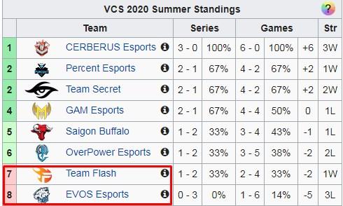 Người duy nhất cứu rỗi được Zeros và EVOS Esports lúc này phải chăng chỉ có BLV Hoàng Luân? - Ảnh 1.