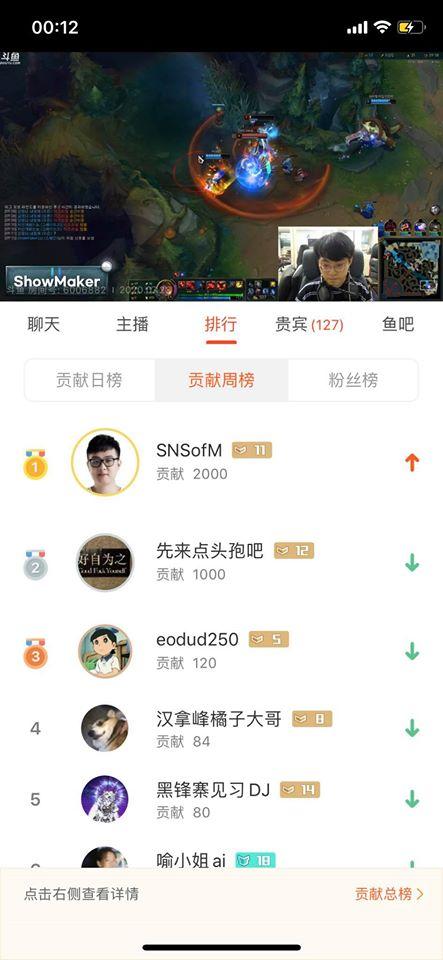 Hất văng Showmaker để lập kỷ lục top 4 Thách Đấu Hàn, SofM phải donate gấp 10 triệu cho ông bạn để... an ủi - Ảnh 3.