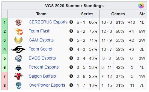 Đụng độ toàn hàng khủng như GAM hay Team Secret, cơ hội nào cho EVOS Esports lọt vào top4 VCS? - Ảnh 1.