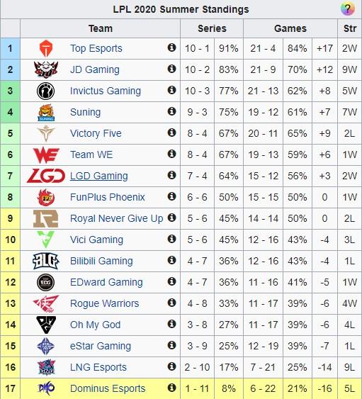 Hạ gục ngựa ô Victory Five, 99% SofM và SN sẽ giành vé vào playoffs LPL Mùa Hè 2020 - Ảnh 3.