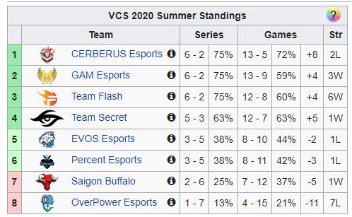 Cerberus Esports thua đau ở trận đầu giai đoạn lượt về VCS - Liệu Thần Khuyển có hóa Cún Con? - Ảnh 7.