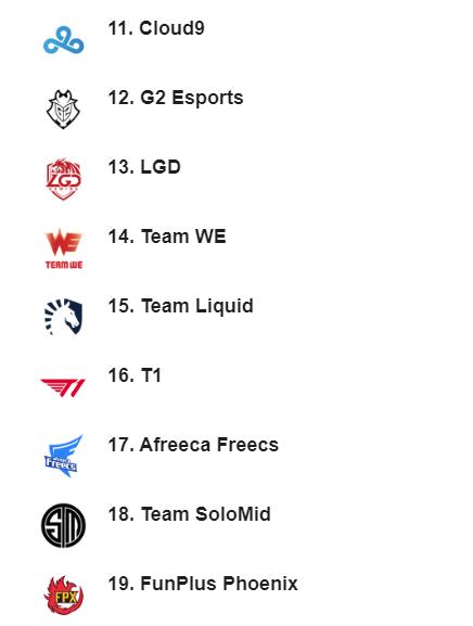 Suning của SofM lọt top 10 team LMHT mạnh nhất thế giới, xếp trên cả T1 của chủ tịch Faker - Ảnh 3.