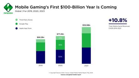 SocialPeta và TopOn phát hành Sách trắng về Quảng cáo và kiếm tiền từ trò chơi di động trên toàn cầu - Ảnh 1.
