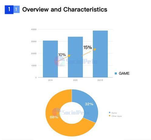 SocialPeta và TopOn phát hành Sách trắng về Quảng cáo và kiếm tiền từ trò chơi di động trên toàn cầu - Ảnh 2.
