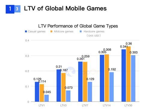 SocialPeta và TopOn phát hành Sách trắng về Quảng cáo và kiếm tiền từ trò chơi di động trên toàn cầu - Ảnh 11.