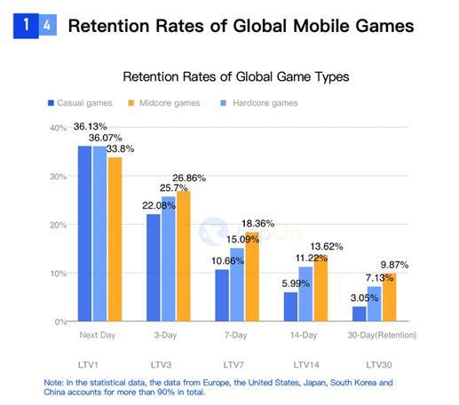 SocialPeta và TopOn phát hành Sách trắng về Quảng cáo và kiếm tiền từ trò chơi di động trên toàn cầu - Ảnh 12.