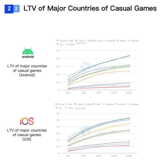 SocialPeta và TopOn phát hành Sách trắng về Quảng cáo và kiếm tiền từ trò chơi di động trên toàn cầu - Ảnh 14.