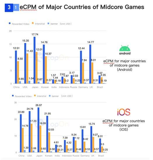 SocialPeta và TopOn phát hành Sách trắng về Quảng cáo và kiếm tiền từ trò chơi di động trên toàn cầu - Ảnh 16.