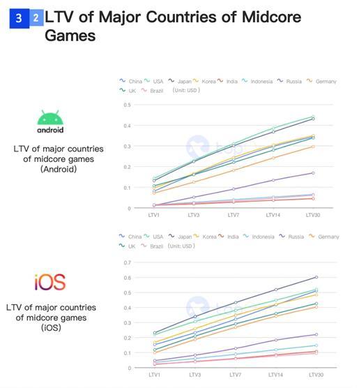 SocialPeta và TopOn phát hành Sách trắng về Quảng cáo và kiếm tiền từ trò chơi di động trên toàn cầu - Ảnh 17.