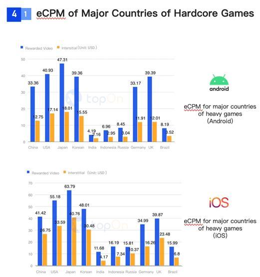SocialPeta và TopOn phát hành Sách trắng về Quảng cáo và kiếm tiền từ trò chơi di động trên toàn cầu - Ảnh 18.