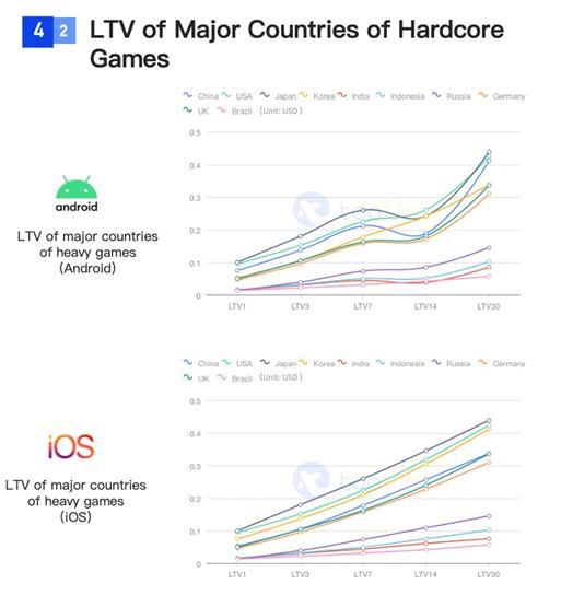 SocialPeta và TopOn phát hành Sách trắng về Quảng cáo và kiếm tiền từ trò chơi di động trên toàn cầu - Ảnh 19.