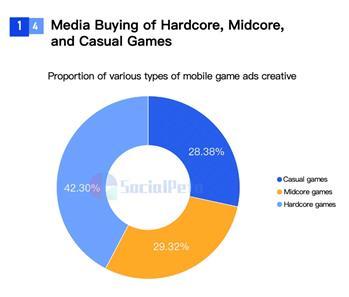 SocialPeta và TopOn phát hành Sách trắng về Quảng cáo và kiếm tiền từ trò chơi di động trên toàn cầu - Ảnh 3.