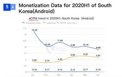 SocialPeta và TopOn phát hành Sách trắng về Quảng cáo và kiếm tiền từ trò chơi di động trên toàn cầu - Ảnh 24.