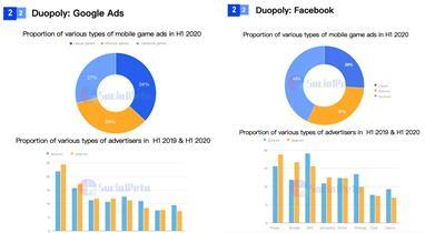 SocialPeta và TopOn phát hành Sách trắng về Quảng cáo và kiếm tiền từ trò chơi di động trên toàn cầu - Ảnh 5.