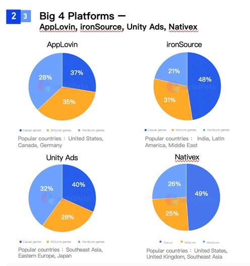 SocialPeta và TopOn phát hành Sách trắng về Quảng cáo và kiếm tiền từ trò chơi di động trên toàn cầu - Ảnh 6.