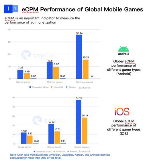SocialPeta và TopOn phát hành Sách trắng về Quảng cáo và kiếm tiền từ trò chơi di động trên toàn cầu - Ảnh 10.