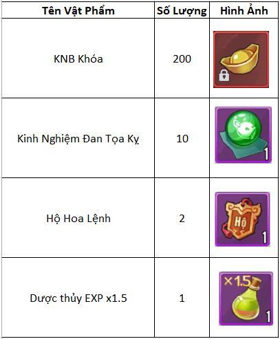 Tặng hàng trăm Giftcode mừng game kiếm hiệp chibi hot nhất Đông Nam Á – Kiếm Khách Ca Ca VTC ra mắt ngày 9/7 - Ảnh 3.