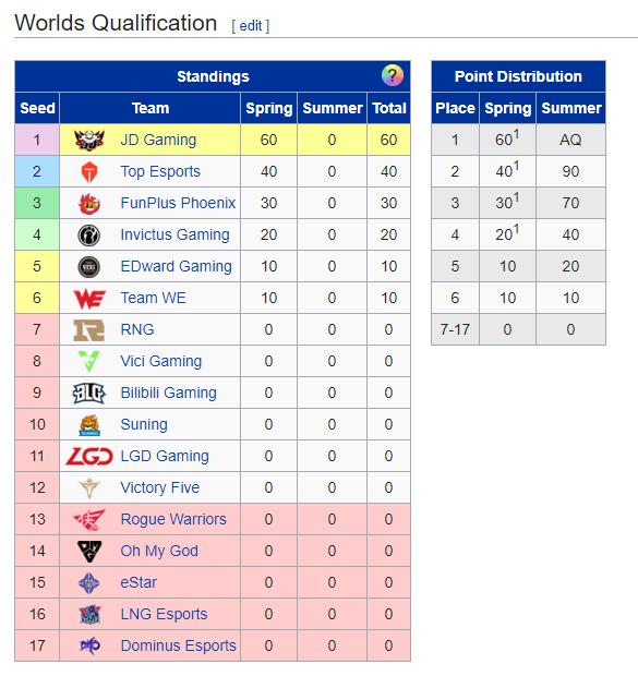 Suning và SofM chính thức có vé playoff LPL Mùa Hè 2020, tuy nhiên để tới CKTG thì vẫn còn rất xa - Ảnh 5.