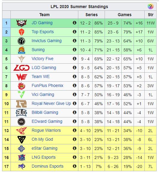 Suning và SofM chính thức có vé playoff LPL Mùa Hè 2020, tuy nhiên để tới CKTG thì vẫn còn rất xa - Ảnh 3.