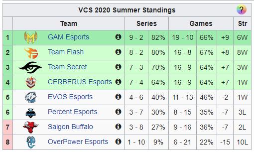 Top 4 VCS Mùa Hè 2020 đã an bài nhưng cuộc đua tới 2 vé playoff còn lại thì nóng hơn bao giờ hết - Ảnh 1.