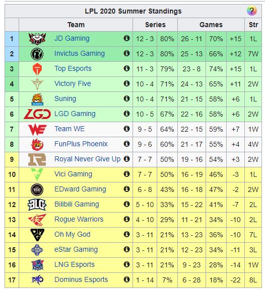 Giúp LGD trở lại playoff LPL sau 4 năm, Peanut được khen hết lời - Đậu Nhỏ của SKT T1 trở lại rồi - Ảnh 3.